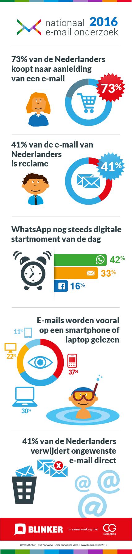 infographic-nationaal-e-mail-onderzoek